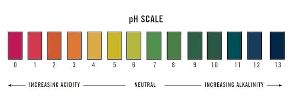 INFLATABLE HOT TUB CHEMICAL pH test kit chart